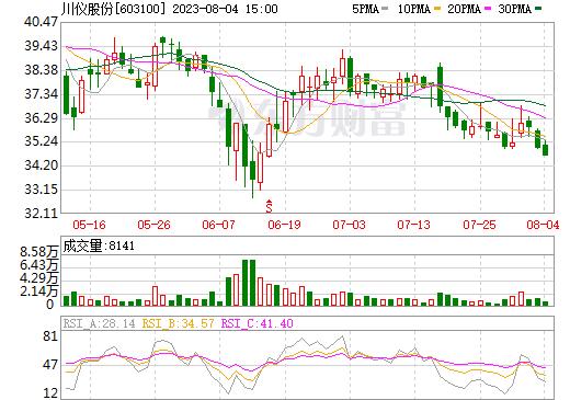 川仪股份(603100)