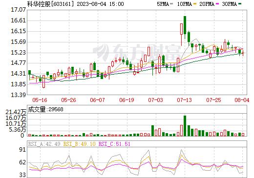 科华控股(603161)