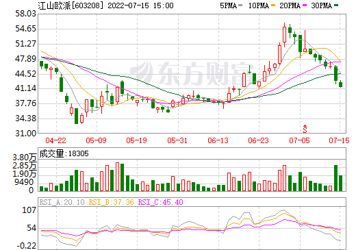 江山欧派(603208)