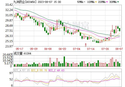 九洲药业(603456)