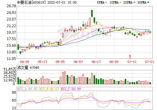 中曼石油(603619)