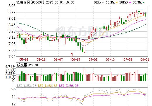 镇海股份(603637)