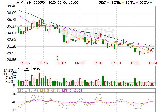 彤程新材(603650)