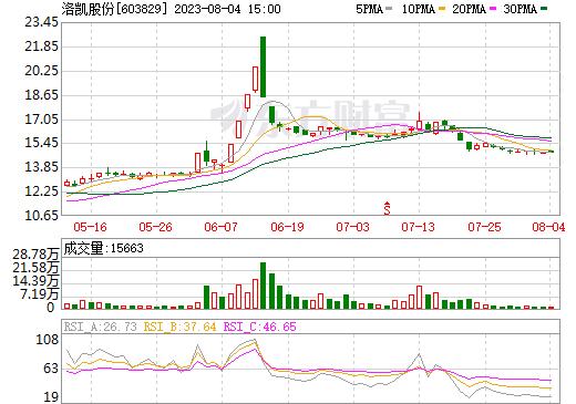 洛凯股份(603829)