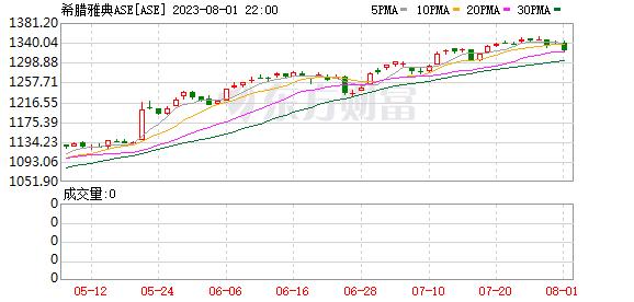 希腊指数(ASE)
