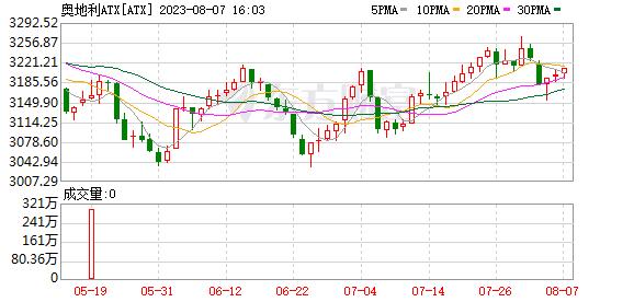 奥地利ATX指数(ATX)