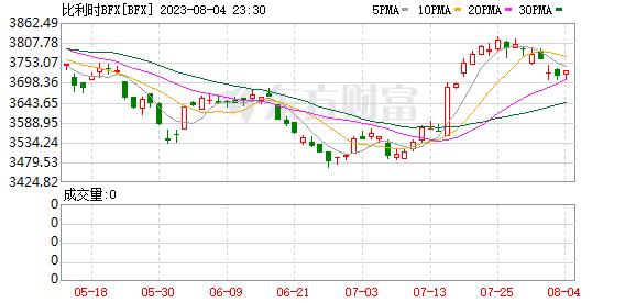 比利时Bel20指数(BEL20)