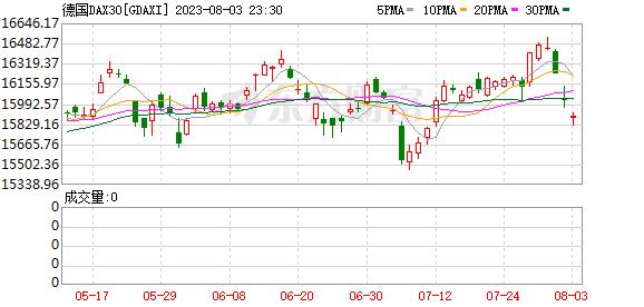 德国法兰克福指数(DAX)