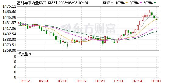 马来西亚指数(FBMKLC)