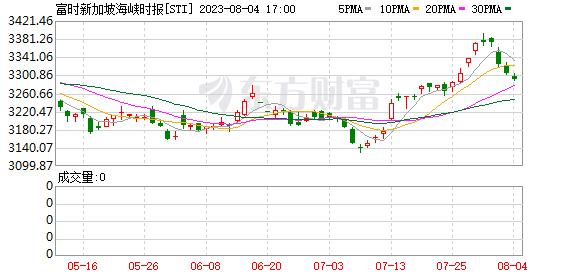 新加坡指数(FSSTI)
