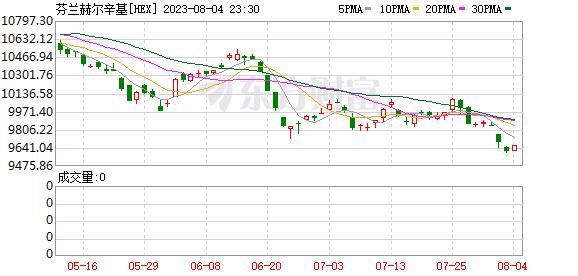 芬兰指数(HEX)
