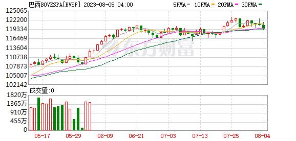 巴西博维斯帕指数(IBOV)