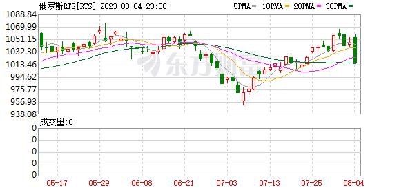 俄罗斯指数(INDEXCF)