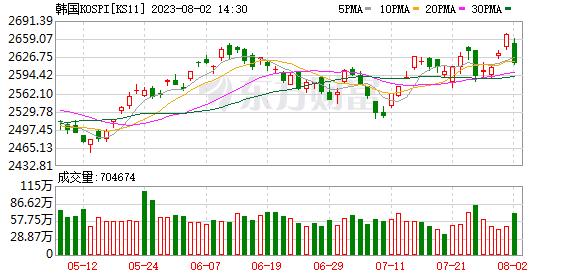 韩国KOSPI指数(KOSPI)