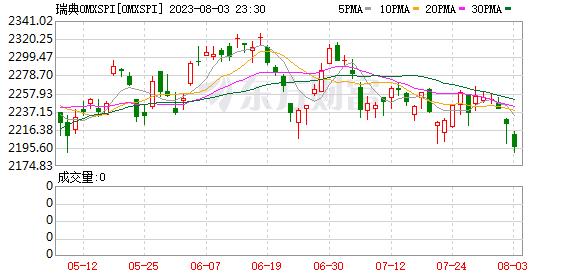 瑞典OMX指数(OMX)