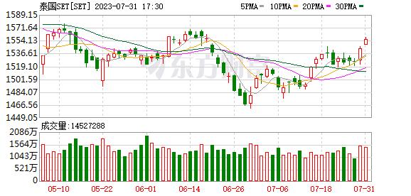 泰国指数(SET)