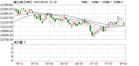 瑞士市场指数(SMI)