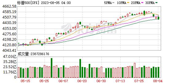 标普500指数(SPX)