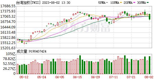 台湾加权指数(TWSE)