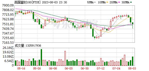 英金融时报指数(UKX)