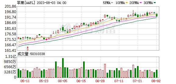 K圖 aapl_31