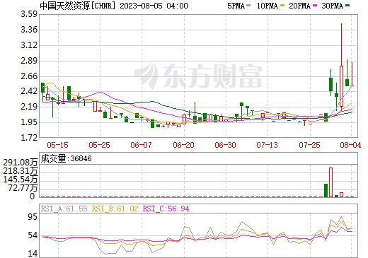 中国天然资源(chnr)