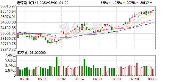 欧美股市普遍下挫 美股三大指数跌幅均超过2%_外汇行情软件
