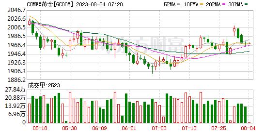 荷兰银行:长期白银将有更好表现 短期仍看黄金