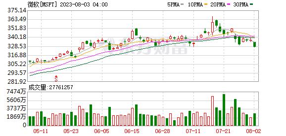 K图 msft_31