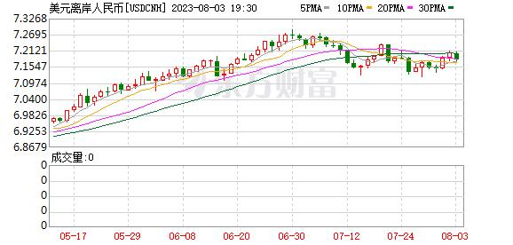 K图 usdcnh_64