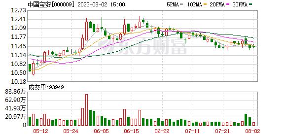中国宝安股票