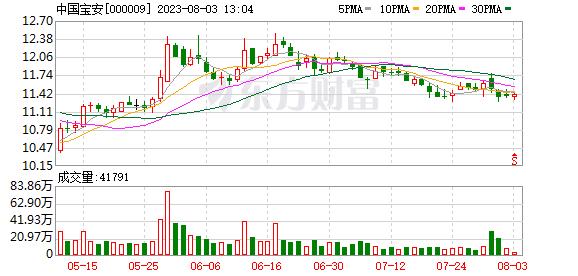 中国宝安:拟转让芳源环保700万股股份