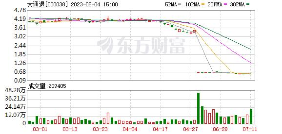 深大通(000038)龙虎榜数据(09-02)