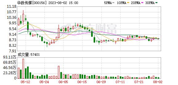 华数传媒股票