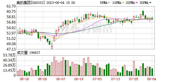 美的集团(000333)融资融券信息(08-05)_东方财富网