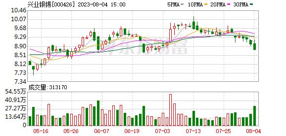 000426 兴业矿业(000426)融资融券信息(10-21)