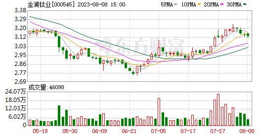 许多公司提高了二氧化钛的价格!概念股集体拉升金浦钛业的涨停