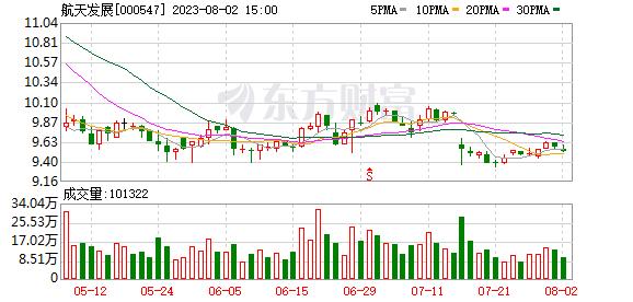航天发展(000547)龙虎榜数据(09-02)