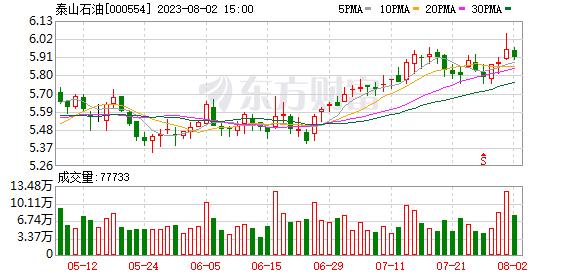 融资客青睐17股 泰山石油买入占比高达54.43%