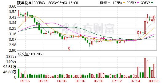 陕西国际投资公司A的股东数量减少了515,平均持股量为124,200元。