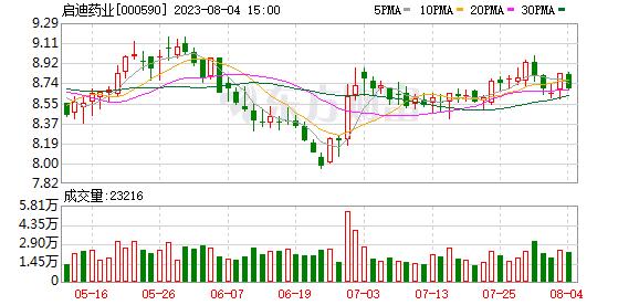 启迪古汉集团股份有限公司2019年前三季度业绩预告