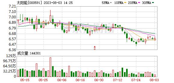 重庆太阳能6.5GW电池项目启动