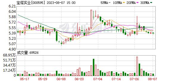 「配资经验」宝塔实业炒概念成妖股价17天翻倍 净利剧降1238%大