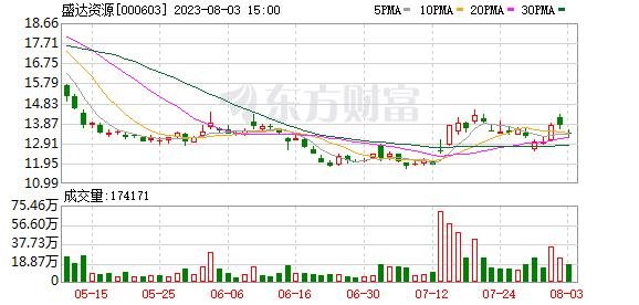 盛达矿业(000603)龙虎榜数据(09-26)