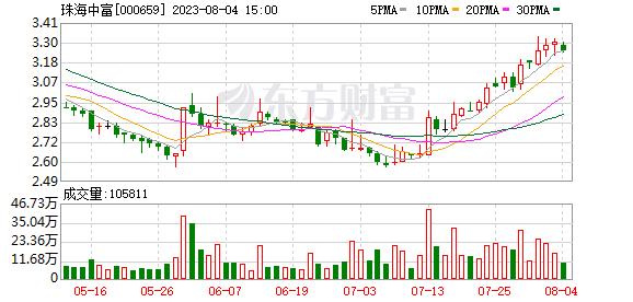 珠海中富(000659)龙虎榜数据(10-17)