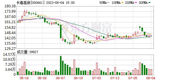 长春高新07月23日获深股通增持6.21万股