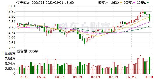 000677股吧 恒天海龙(000677)龙虎榜数据(10-16)