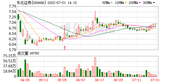 东北证券:上半年净「圣农股票价格」利预增121%-14