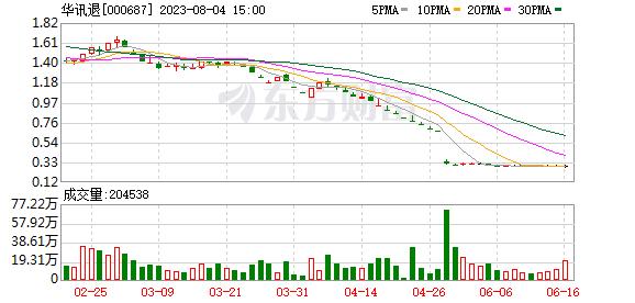 华讯方舟(000687)龙虎榜数据(10-21)