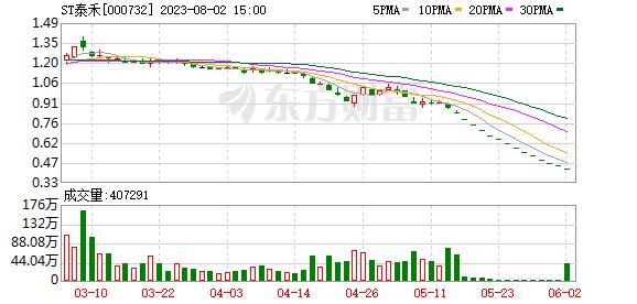泰禾集团:融资余额3.24亿元,创近一年新低(07